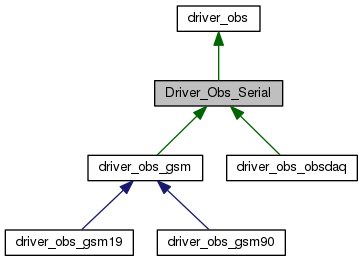 DOC/html/classDriver__Obs__Serial__inherit__graph.png